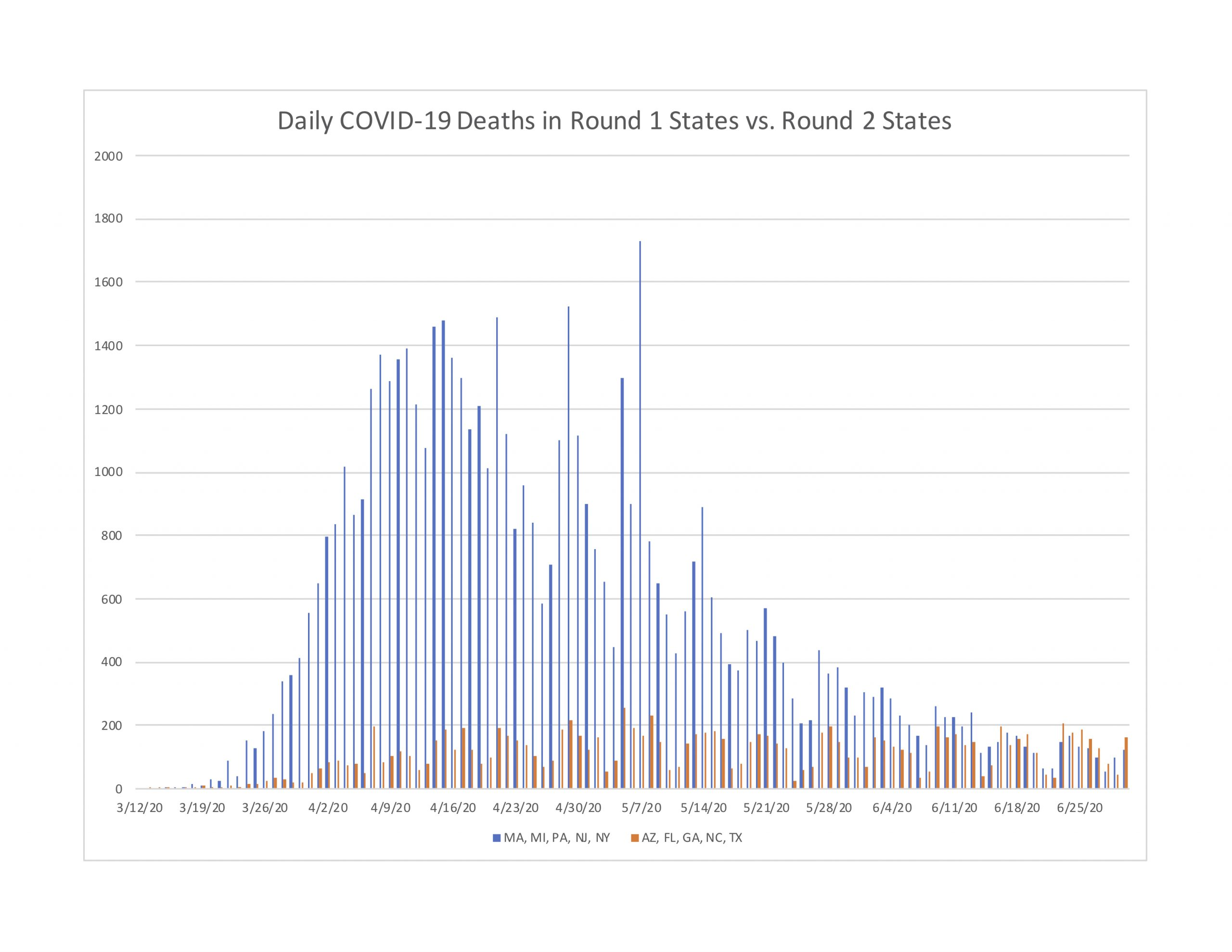 Figure 2: Deaths per day in five Round 1 states compared to five Round 2 states