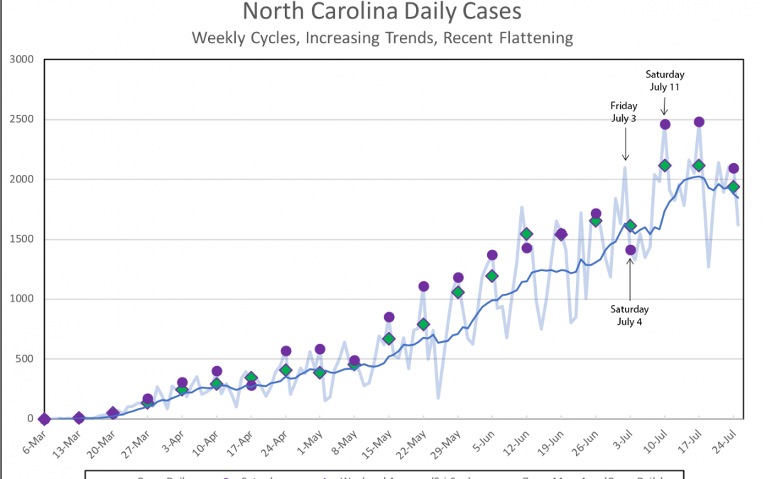 There's something interesting happening with North Carolina's case numbers