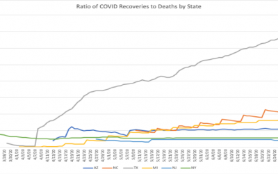 Why are recoveries increasing in the Sunbelt, especially in North Carolina?